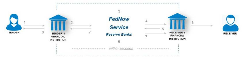 FedNow Payment Flow